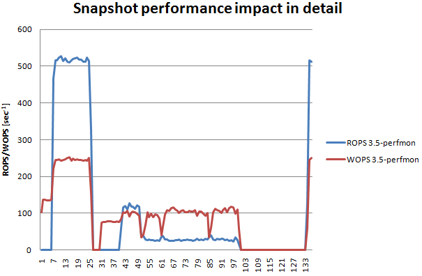 Snapshot impact with maxed-out IOPS from VM point of view