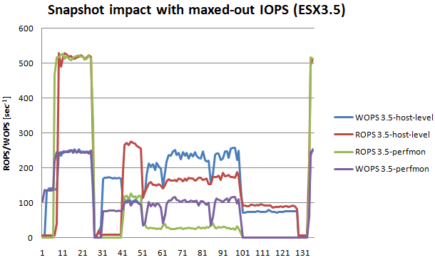 Snapshot impact with maxed-out IOPS