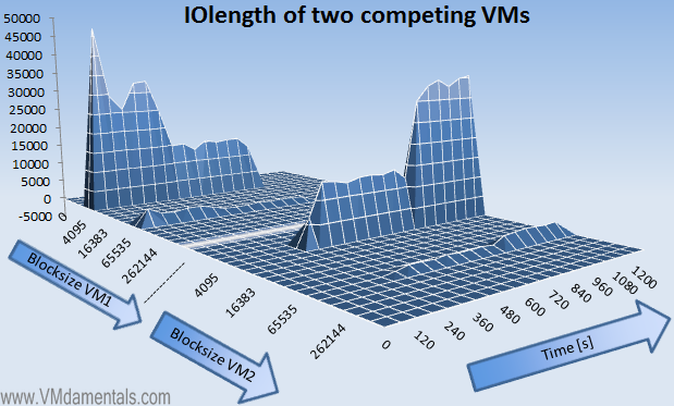 VMs fighting for IOPS - blocksize view