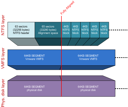 Both NTFS and VMFS aligned