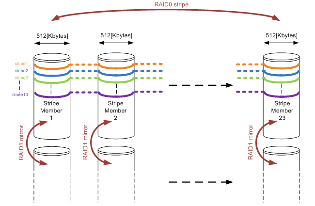 RAID10 array consisting of 23 stripe members and running 10 cloning actions in parallel